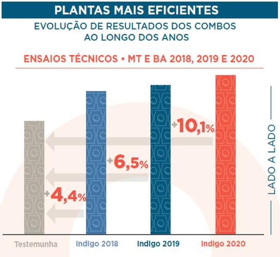grafico-plantas-eficientes-indigo-soja